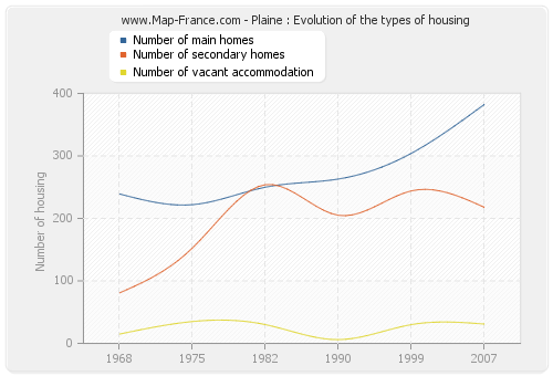 Plaine : Evolution of the types of housing