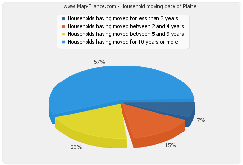 Household moving date of Plaine