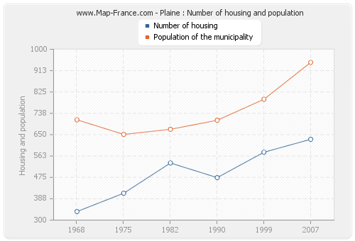 Plaine : Number of housing and population