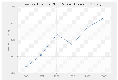 Plaine : Evolution of the number of housing