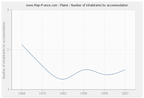 Plaine : Number of inhabitants by accommodation