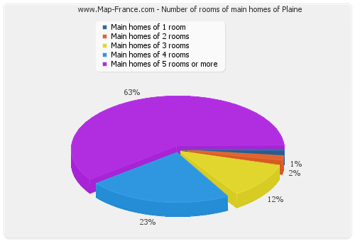 Number of rooms of main homes of Plaine