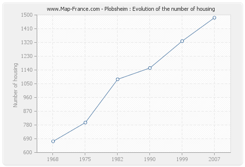 Plobsheim : Evolution of the number of housing