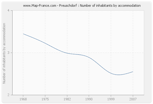 Preuschdorf : Number of inhabitants by accommodation