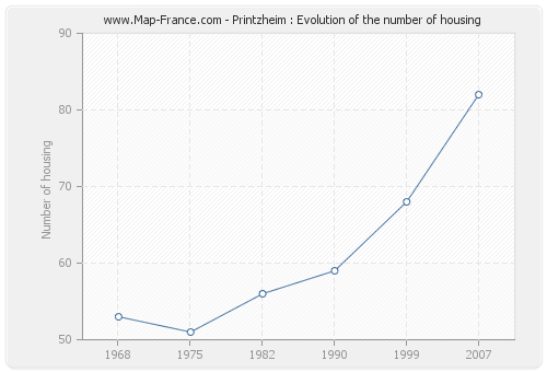 Printzheim : Evolution of the number of housing