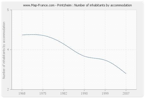 Printzheim : Number of inhabitants by accommodation