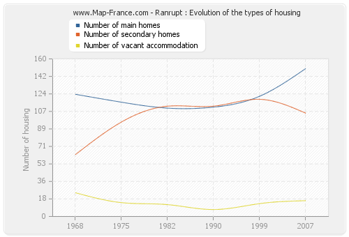 Ranrupt : Evolution of the types of housing