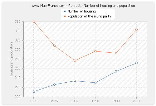 Ranrupt : Number of housing and population