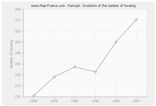 Ranrupt : Evolution of the number of housing