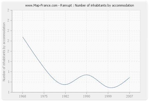 Ranrupt : Number of inhabitants by accommodation