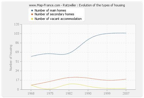 Ratzwiller : Evolution of the types of housing