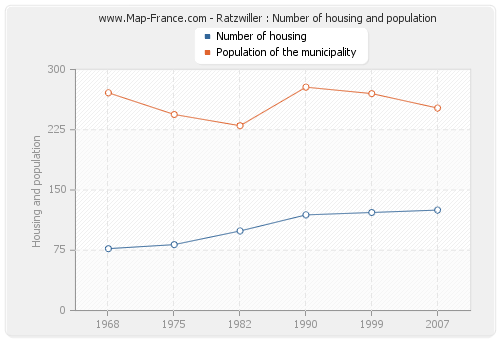 Ratzwiller : Number of housing and population