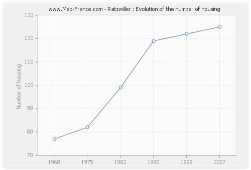 Ratzwiller : Evolution of the number of housing