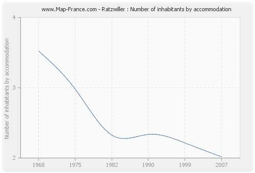 Ratzwiller : Number of inhabitants by accommodation