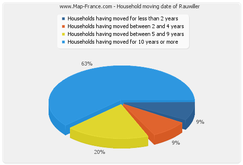 Household moving date of Rauwiller