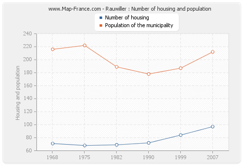 Rauwiller : Number of housing and population