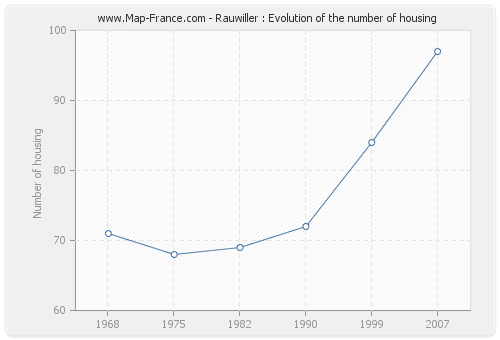 Rauwiller : Evolution of the number of housing