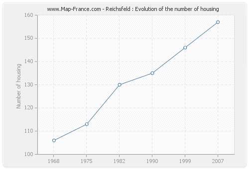 Reichsfeld : Evolution of the number of housing