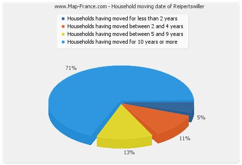 Household moving date of Reipertswiller
