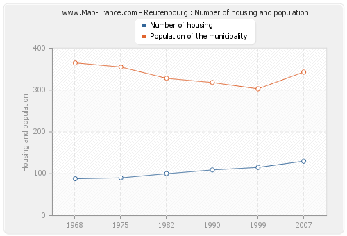 Reutenbourg : Number of housing and population