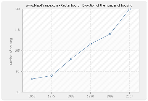 Reutenbourg : Evolution of the number of housing