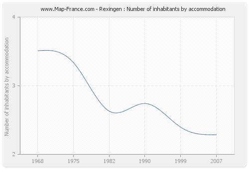 Rexingen : Number of inhabitants by accommodation