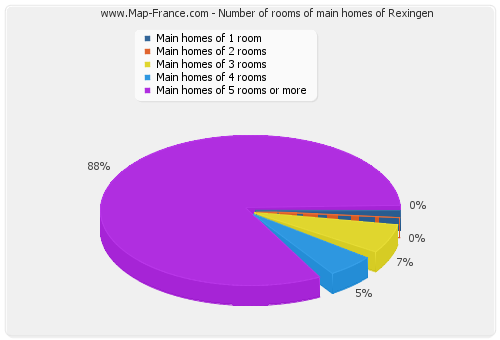 Number of rooms of main homes of Rexingen