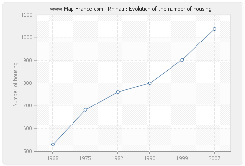 Rhinau : Evolution of the number of housing