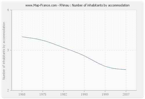 Rhinau : Number of inhabitants by accommodation