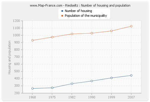 Riedseltz : Number of housing and population