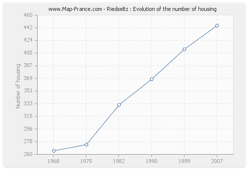 Riedseltz : Evolution of the number of housing