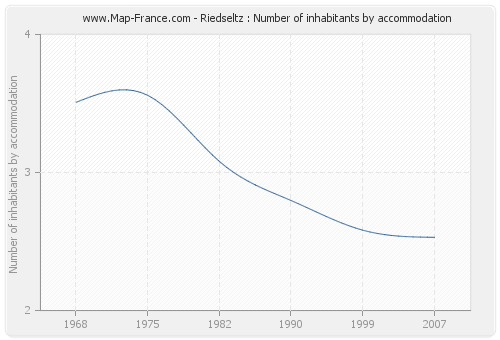 Riedseltz : Number of inhabitants by accommodation