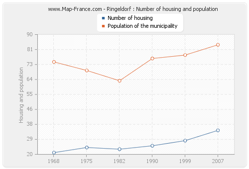 Ringeldorf : Number of housing and population