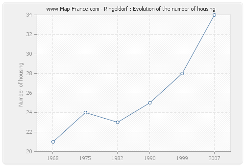 Ringeldorf : Evolution of the number of housing