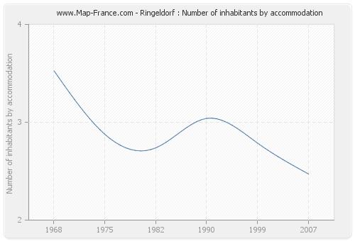 Ringeldorf : Number of inhabitants by accommodation