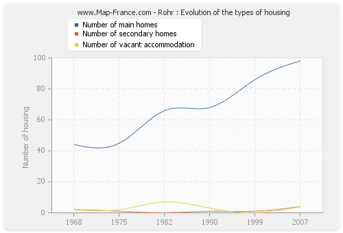 Rohr : Evolution of the types of housing