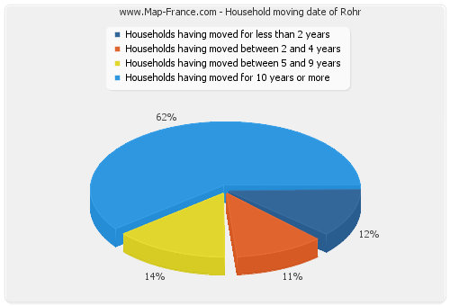 Household moving date of Rohr