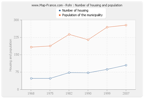 Rohr : Number of housing and population