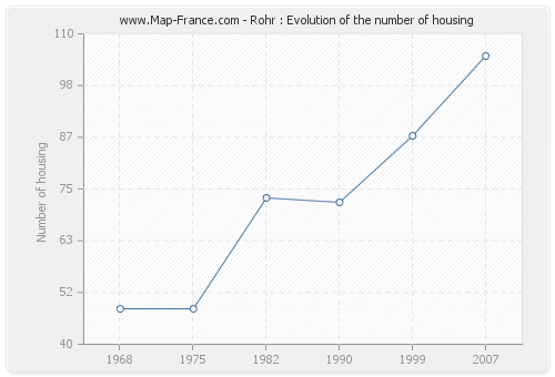 Rohr : Evolution of the number of housing