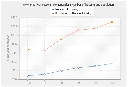 Romanswiller : Number of housing and population