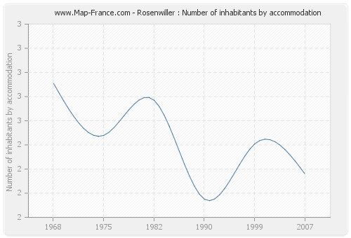 Rosenwiller : Number of inhabitants by accommodation