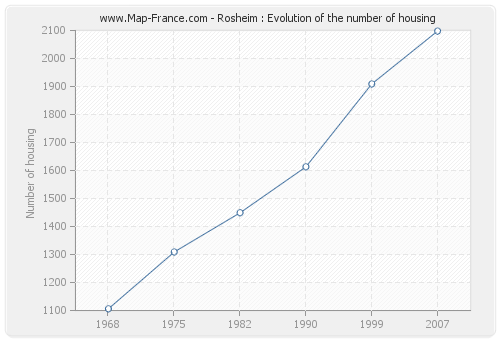 Rosheim : Evolution of the number of housing