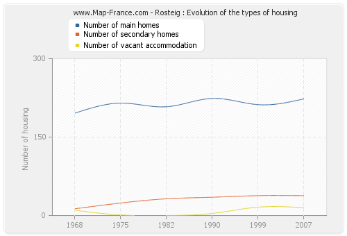 Rosteig : Evolution of the types of housing