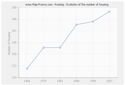 Rosteig : Evolution of the number of housing