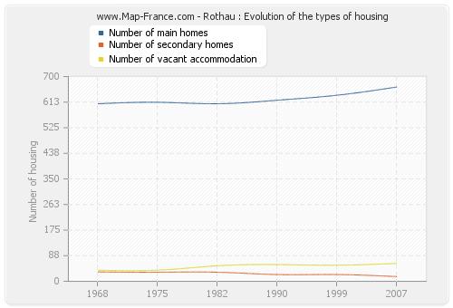 Rothau : Evolution of the types of housing