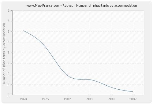 Rothau : Number of inhabitants by accommodation