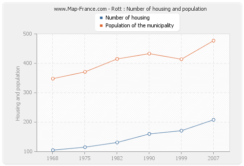 Rott : Number of housing and population