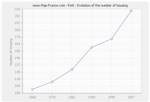 Rott : Evolution of the number of housing
