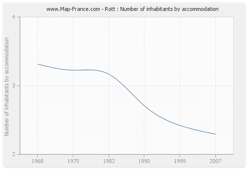 Rott : Number of inhabitants by accommodation