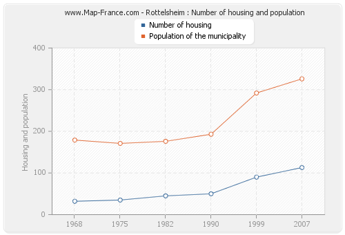 Rottelsheim : Number of housing and population